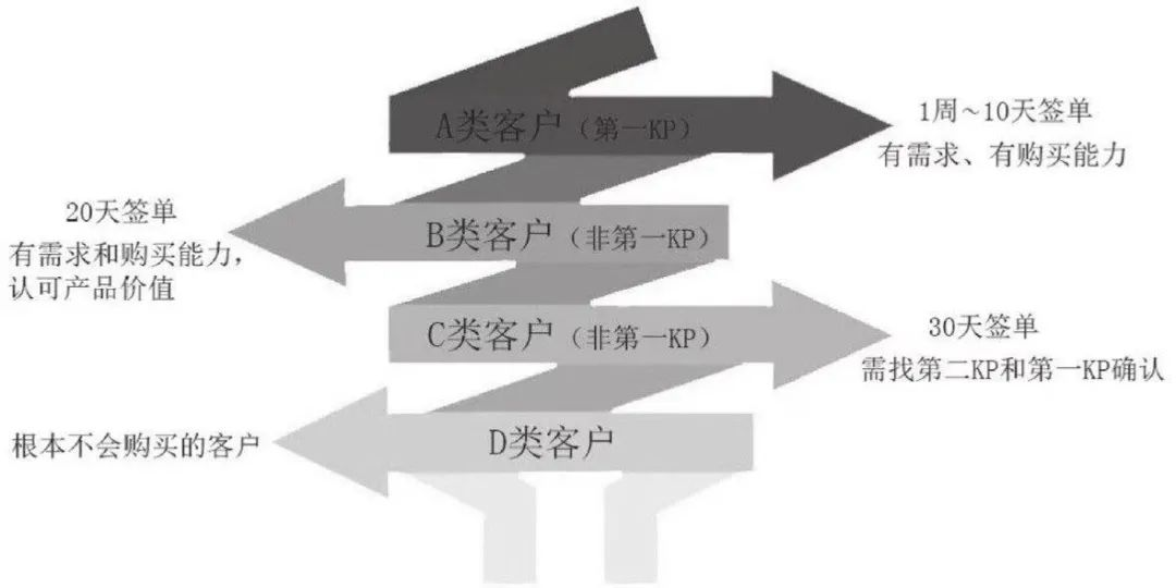 客户分类分为哪几类(正确的客户分类方式)