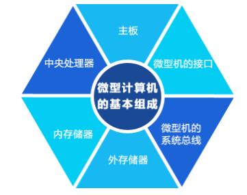微型计算机硬件系统由什么组成(6个基本组成部件)