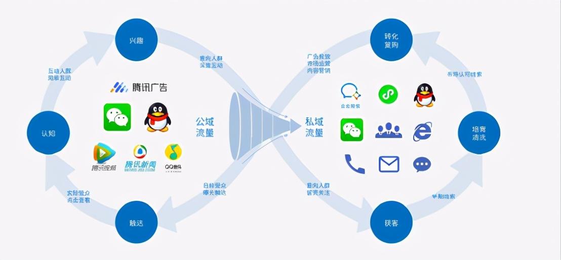 微信朋友圈广告投放代理(广告投放代理要求和玩法解读)