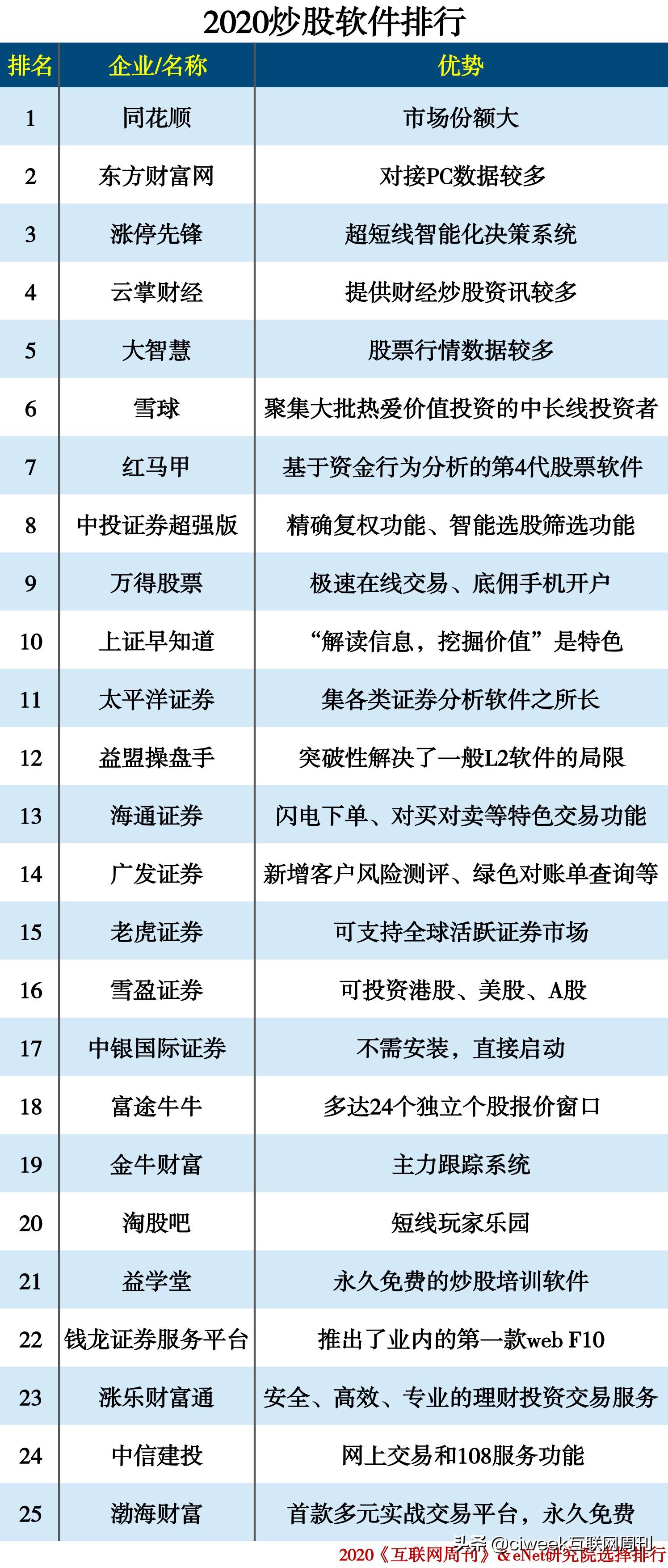 看股票软件十大排行榜(最新排名前十的股票软件)