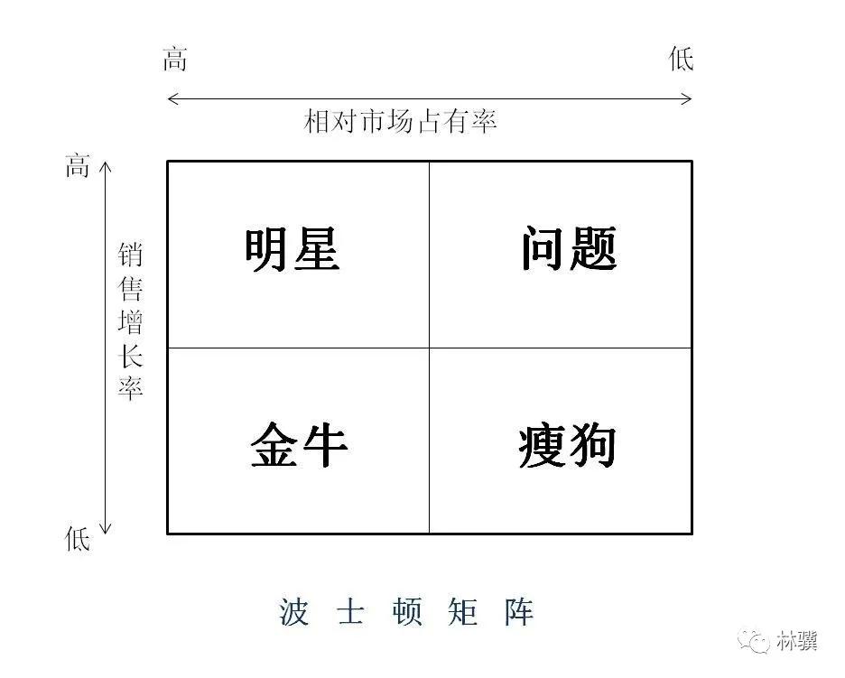 数据分析模型主要有哪些(超详介绍这5个分析模型)
