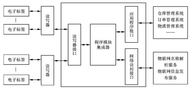 rfid系统由哪几部分组成(rfid系统的4个组成部分)