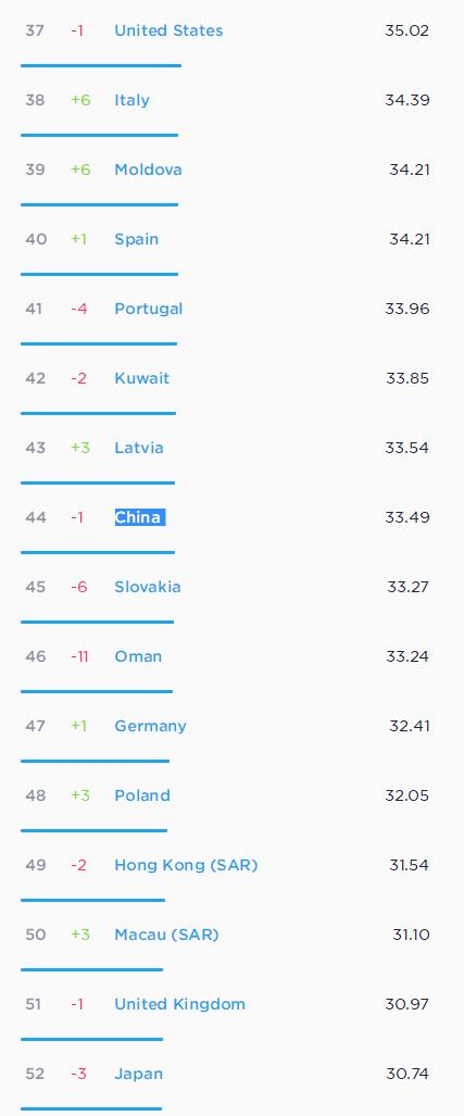 手机网速多少正常(在线测速测网速的方法)