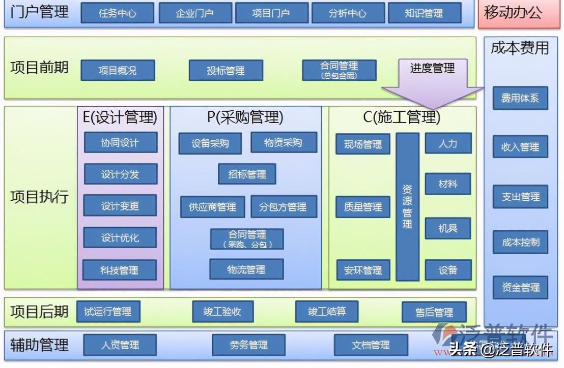 工程项目管理软件哪个好(最值得掌握的3款软件)