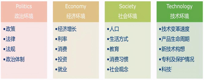 行业分析方法有哪些(见效最好的5种方法)