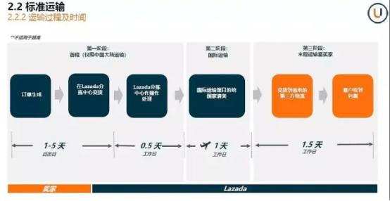 Lazada新手怎么开店(Lazada订单管理和发火流程讲解)
