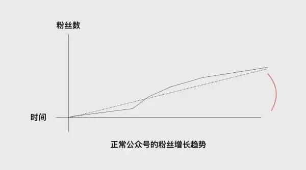 公众号广告投放费用(详解微信推广平台收费标准)