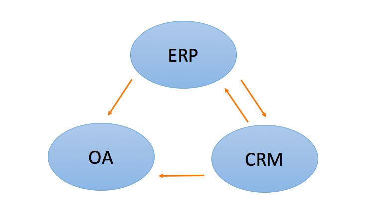 erp定义及演变历史(物流erp管理系统品牌推荐)
