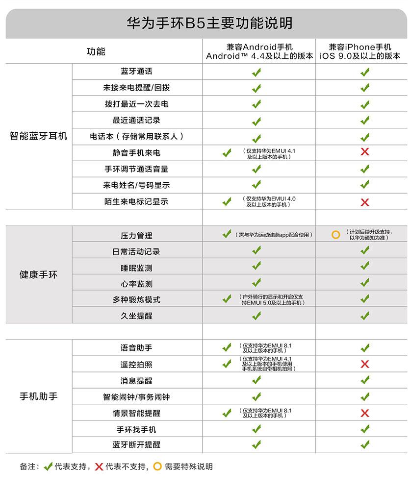 华为b5手环功能介绍(解说华为b5手环使用攻略)