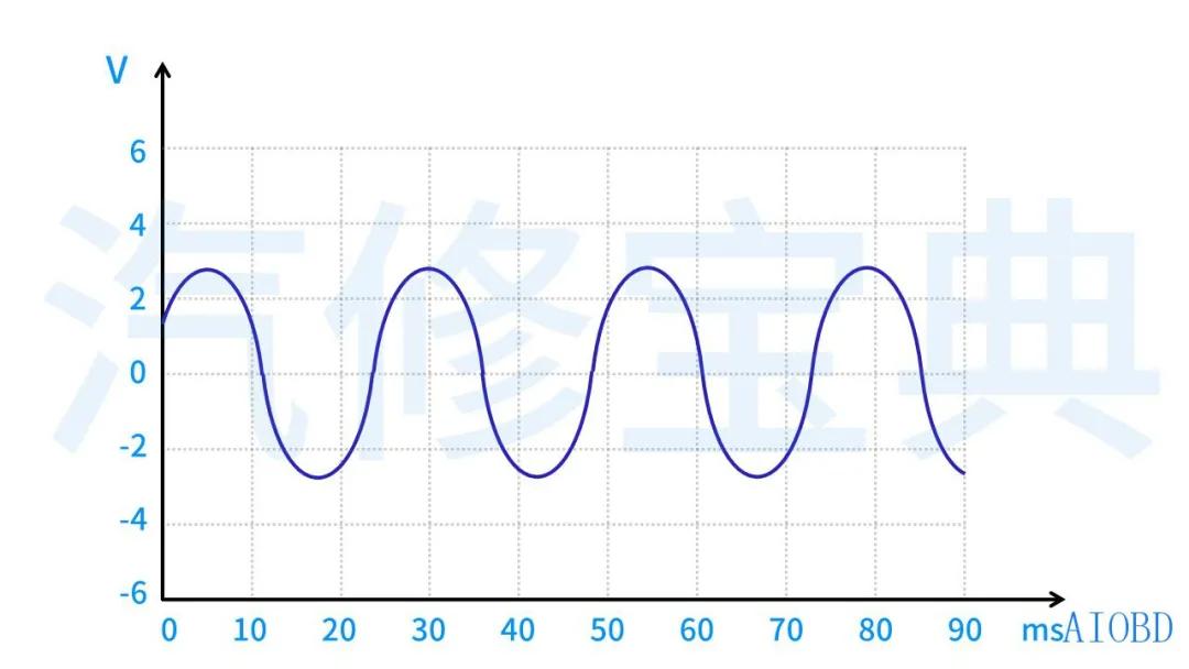 虚拟示波器的使用方法(新手入门学用示波器知识)