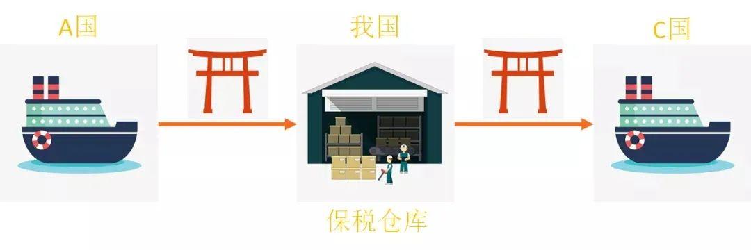 保税仓库是什么意思(保税仓库的作用和意义)