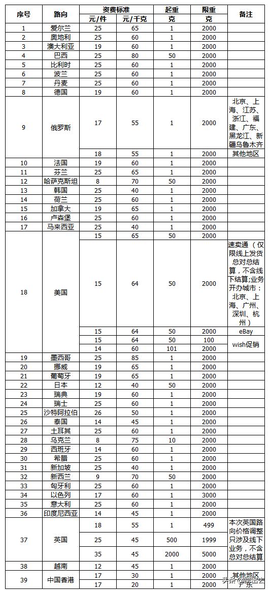 e邮宝资费及相关规定(中国邮政e邮宝价格表)