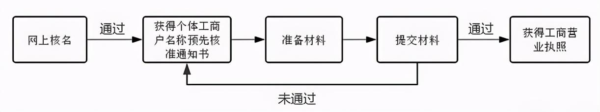 餐饮开店流程(新手开实体店需要怎么做)