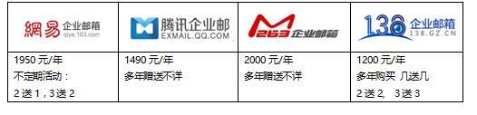 常见的公司邮箱有哪些(知名邮箱品牌大对比)