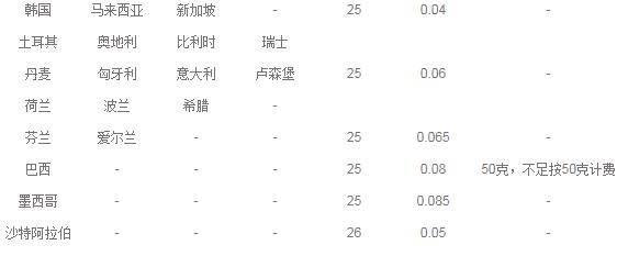 e邮宝资费标准是多少(新国际e邮宝价格表一览)