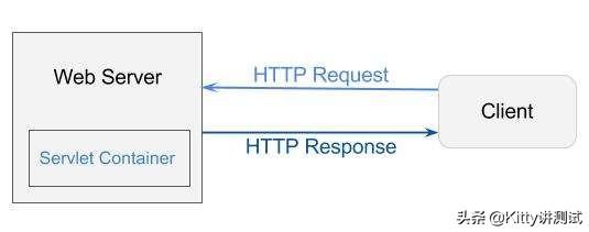 服务器技术有哪些(关于Web服务端的技术)