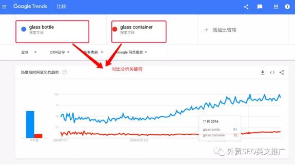谷歌趋势怎么用(Google Trends实操教程)