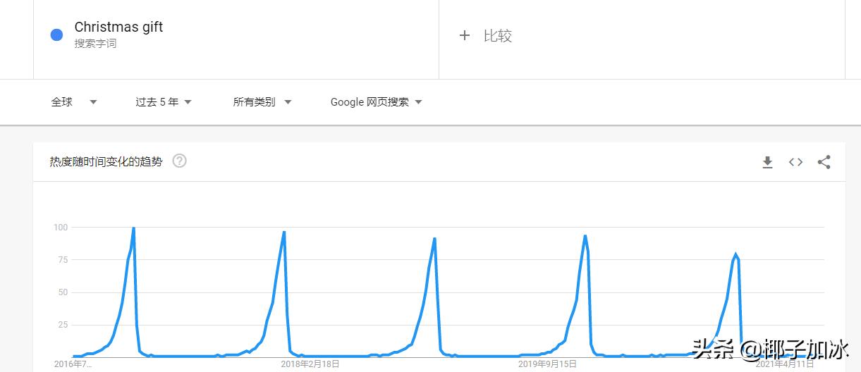 谷歌趋势有什么用(google trend介绍)
