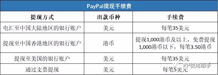 paypal的手续费是多少(paypal手续费标准)