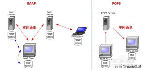 企业邮箱在网易闪电邮配置imap收发邮件