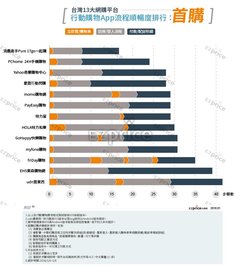 台湾网购用什么平台(台湾人网购物品排行榜)