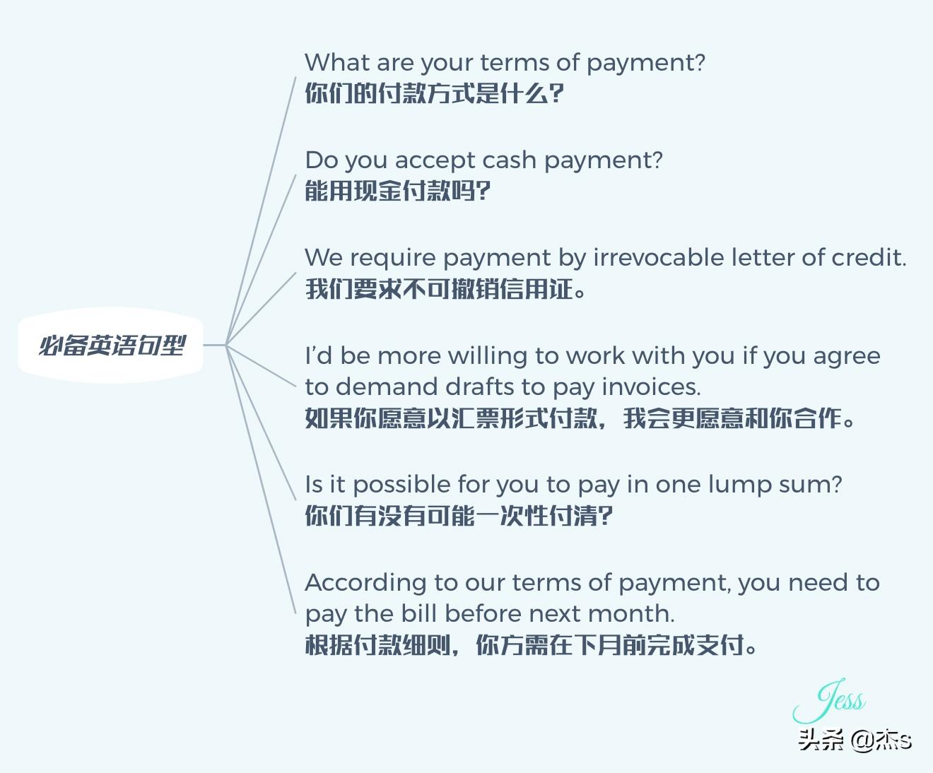 国际贸易付款方式有哪几种(国际贸易支付方式有哪些)