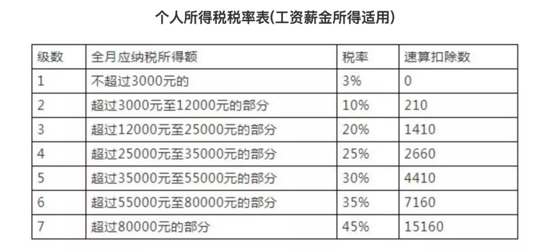 个人所得税起征点多少(5000以上扣税标准税率表)