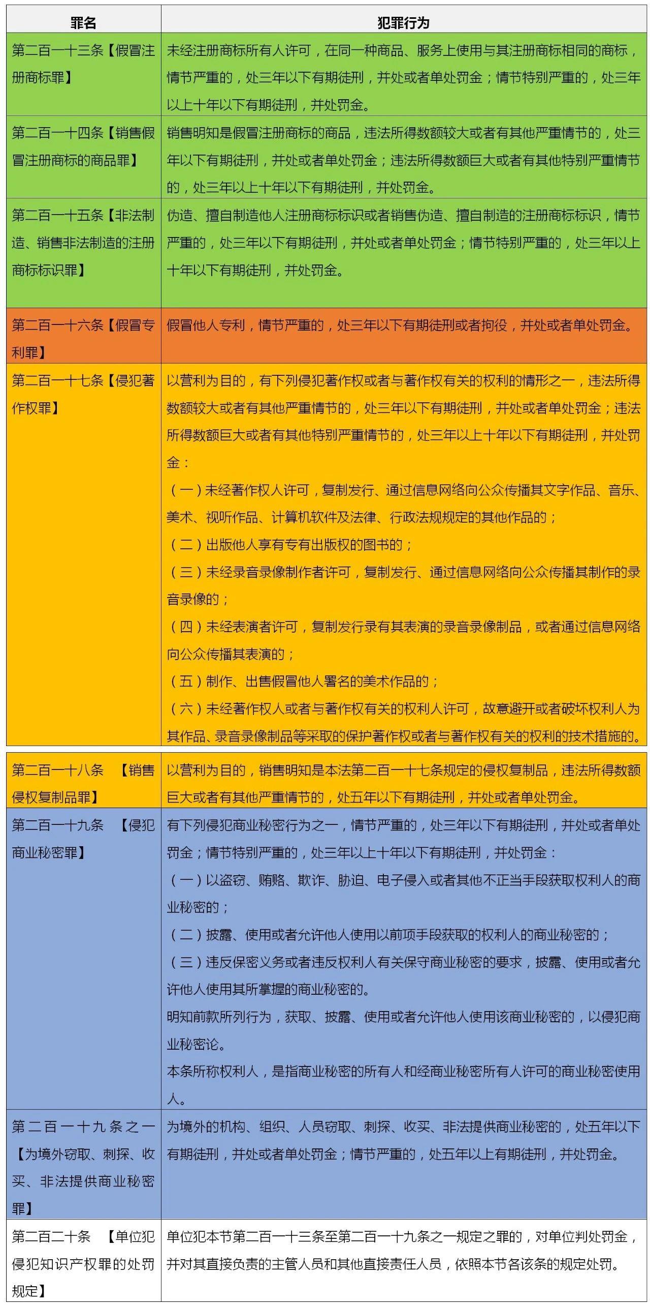 侵犯知识产权如何量刑(知识产权侵权案件)