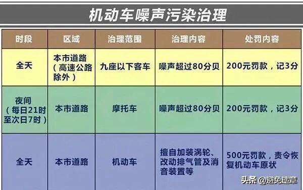 上海新交通规则(上海违章处罚新规定)