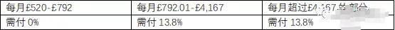 英国电子产品税率(英国税收制度)