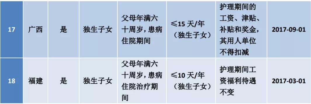 国家劳动法规定工作时间(法定婚假15天)