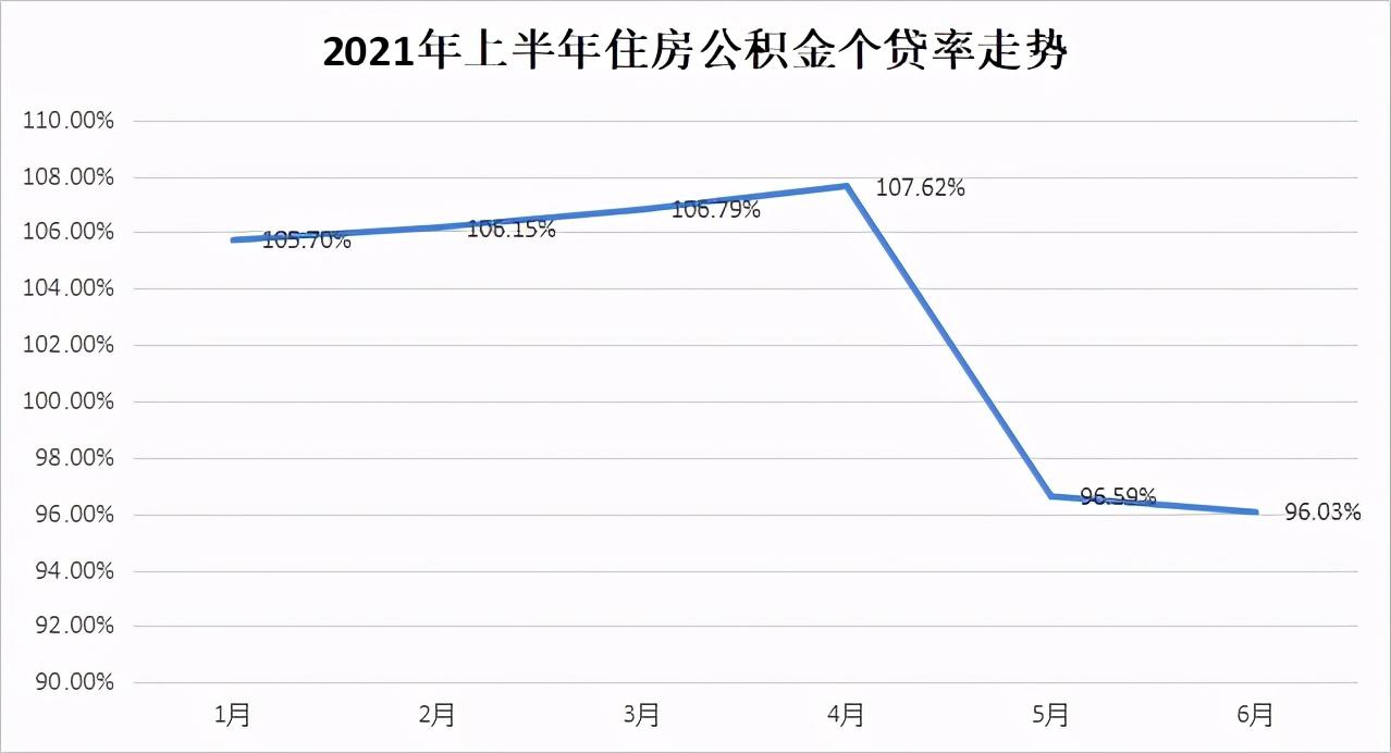 合肥公积金贷款利率(2021公积金贷款额度怎么算)