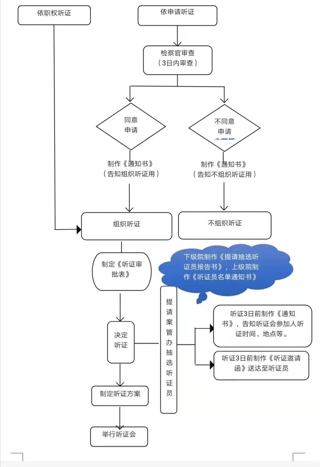 开听证会意味着就有结果(听证会的流程图)