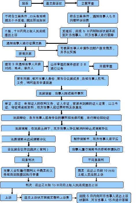 2021民事案件起诉流程(最新民事诉讼法司法解释全文)