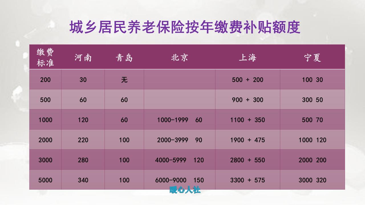 农村养老金计算一览表(2021年农民养老金是多少)