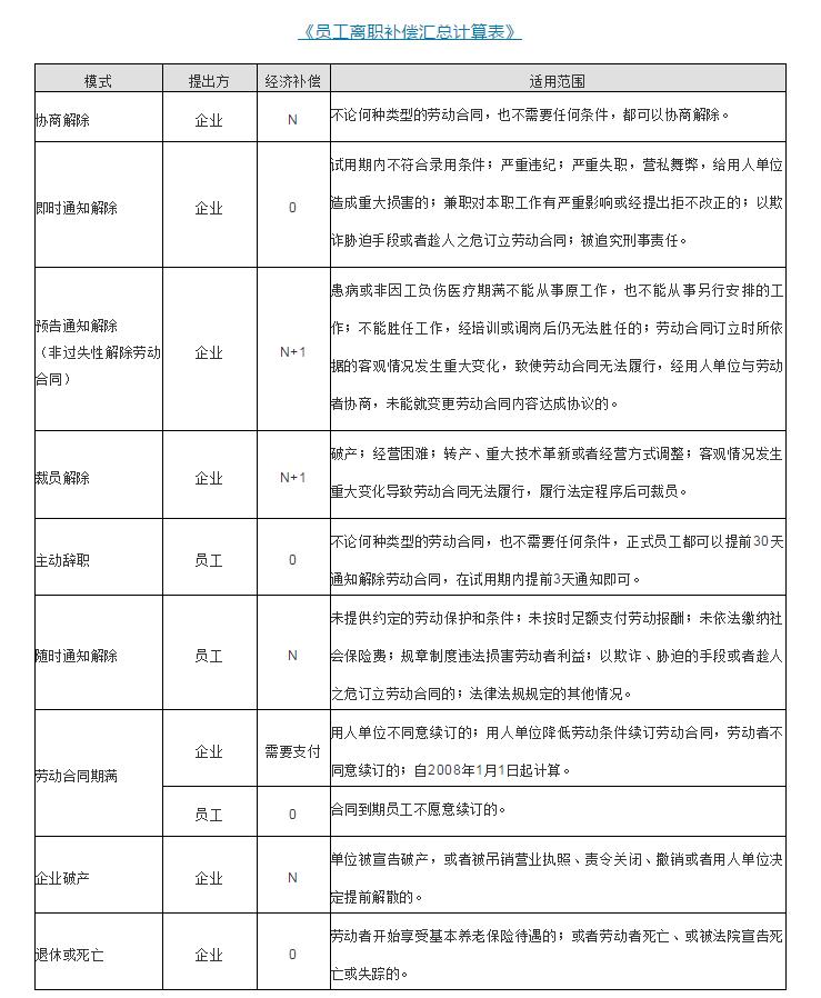 深圳市劳动合同法最新版(新劳动法2021年辞职)