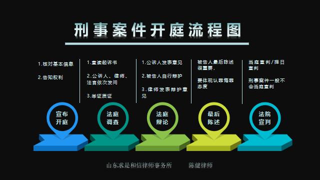 刑事庭审程序流程图(刑事案件简易庭开庭流程)